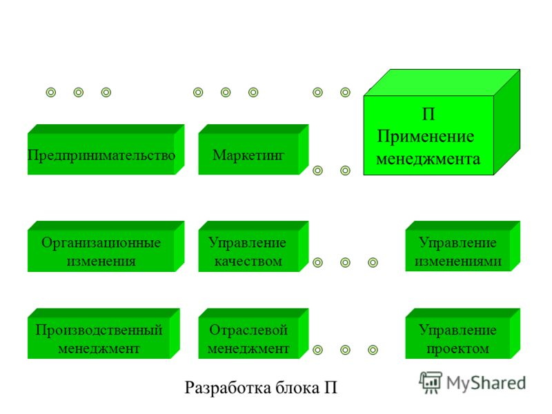 Разработка блока П Отраслевой менеджмент Производственный менеджмент Управление проектом Организационные изменения Предпринимательство Управление изменениями Маркетинг Управление качеством П Применение менеджмента