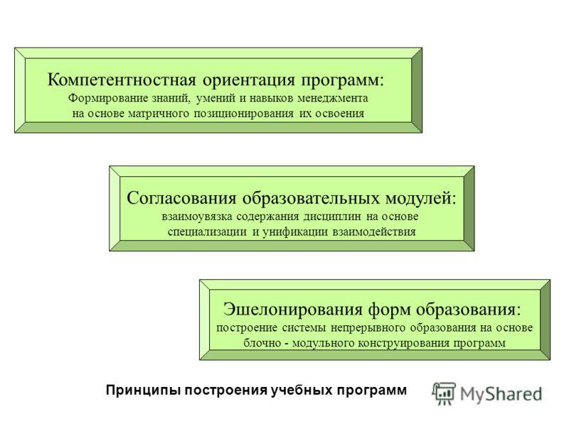 Компетентностная ориентация программ: Формирование знаний, умений и навыков менеджмента на основе матричного позиционирования их освоения Согласования образовательных модулей: взаимоувязка содержания дисциплин на основе специализации и унификации вза