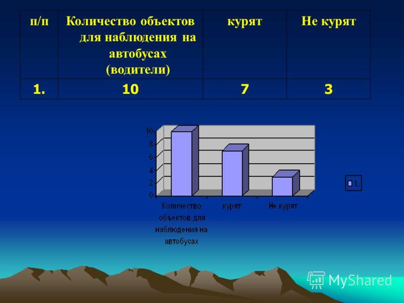 п/пКоличество объектов для наблюдения на автобусах (водители) курятНе курят 1.1073