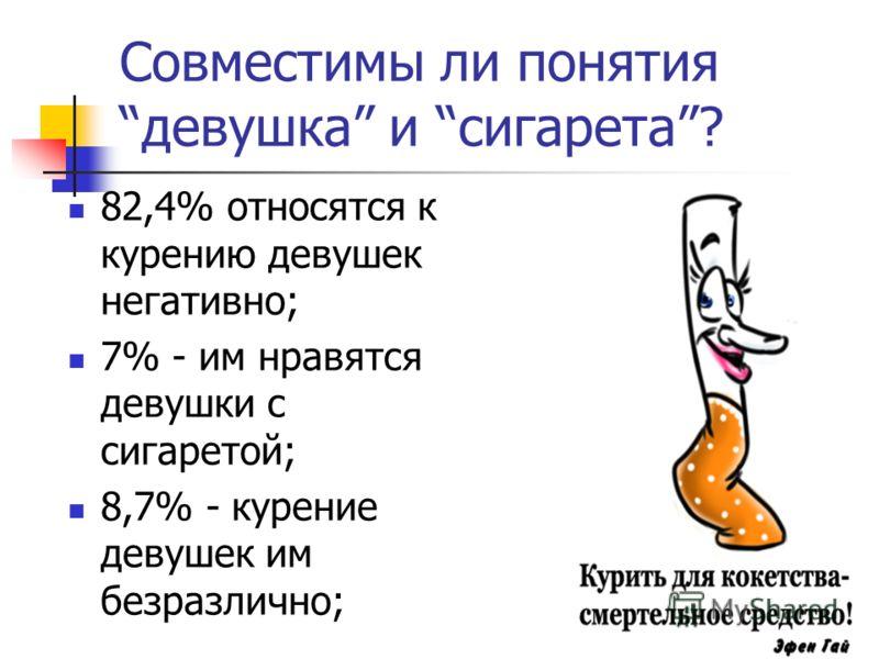 Совместимы ли понятиядевушка и сигарета? 82,4% относятся к курению девушек негативно; 7% - им нравятся девушки с сигаретой; 8,7% - курение девушек им безразлично;