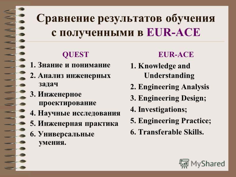 Сравнение результатов обучения с полученными в EUR-ACE QUEST 1. Знание и понимание 2. Анализ инженерных задач 3. Инженерное проектирование 4. Научные исследования 5. Инженерная практика 6. Универсальные умения. EUR-ACE 1. Knowledge and Understanding