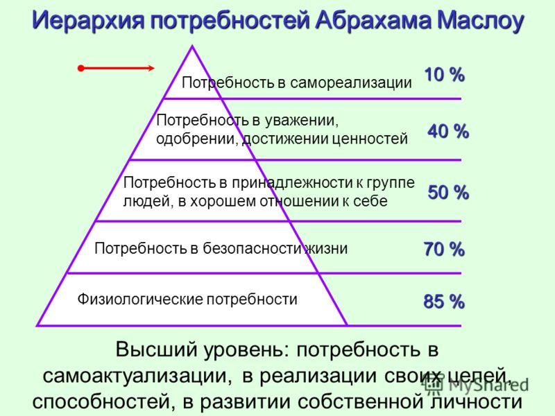 Иерархия потребностей Абрахама Маслоу Высший уровень: потребность в самоактуализации, в реализации своих целей, способностей, в развитии собственной личности Потребность в самореализации 10 % Потребность в уважении, одобрении, достижении ценностей 40