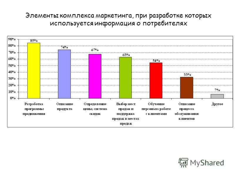 Элементы комплекса маркетинга, при разработке которых используется информация о потребителях