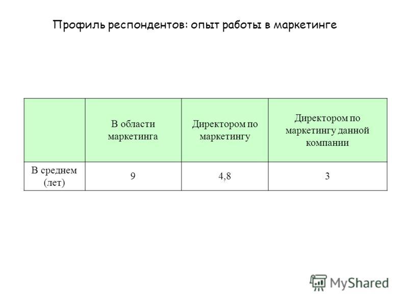 В области маркетинга Директором по маркетингу Директором по маркетингу данной компании В среднем (лет) 94,83 Профиль респондентов: опыт работы в маркетинге