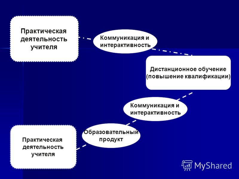Практическая деятельность учителя Практическая деятельность учителя Дистанционное обучение (повышение квалификации) Коммуникация и интерактивность Коммуникация и интерактивность Образовательный продукт
