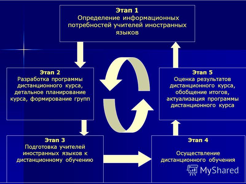 Этап 1 Определение информационных потребностей учителей иностранных языков Этап 4 Осуществление дистанционного обучения Этап 5 Оценка результатов дистанционного курса, обобщение итогов, актуализация программы дистанционного курса Этап 2 Разработка пр