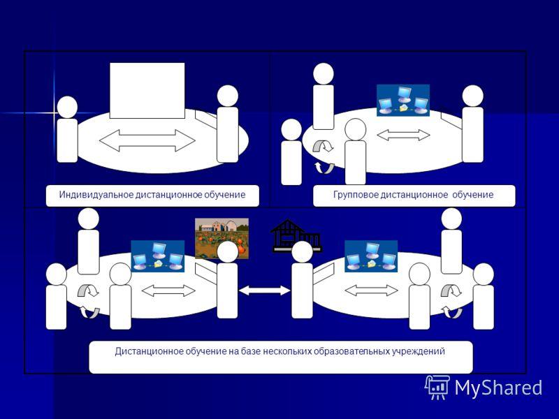 Индивидуальное дистанционное обучение Дистанционное обучение на базе нескольких образовательных учреждений Групповое дистанционное обучение