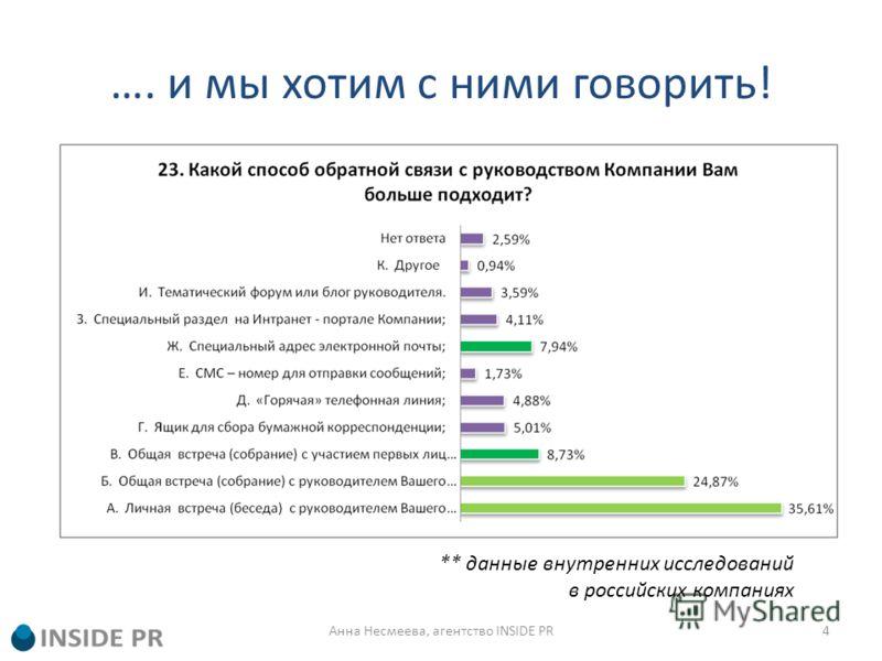 …. и мы хотим с ними говорить! ** данные внутренних исследований в российских компаниях 4Анна Несмеева, агентство INSIDE PR