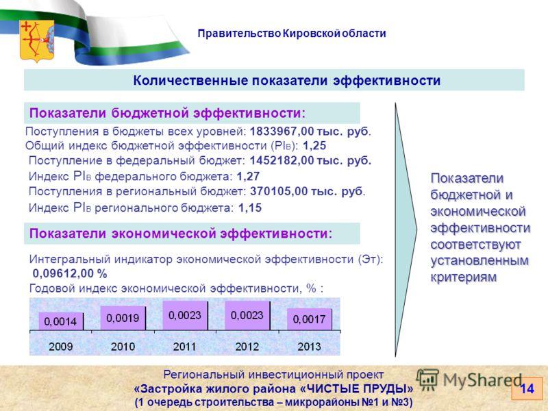 Правительство Кировской области 14 Количественные показатели эффективности Региональный инвестиционный проект «Застройка жилого района «ЧИСТЫЕ ПРУДЫ» (1 очередь строительства – микрорайоны 1 и 3) Показатели бюджетной эффективности: Показатели бюджетн