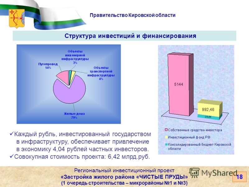 Правительство Кировской области 18 Региональный инвестиционный проект «Застройка жилого района «ЧИСТЫЕ ПРУДЫ» (1 очередь строительства – микрорайоны 1 и 3) Структура инвестиций и финансирования Каждый рубль, инвестированный государством в инфраструкт