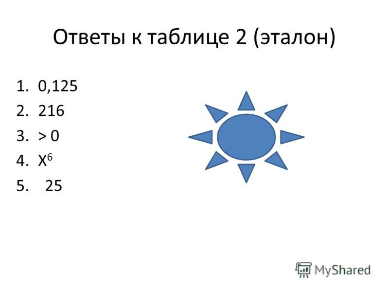 Ответы к таблице 2 (эталон) 1.0,125 2.216 3.> 0 4.X 6 5. 25