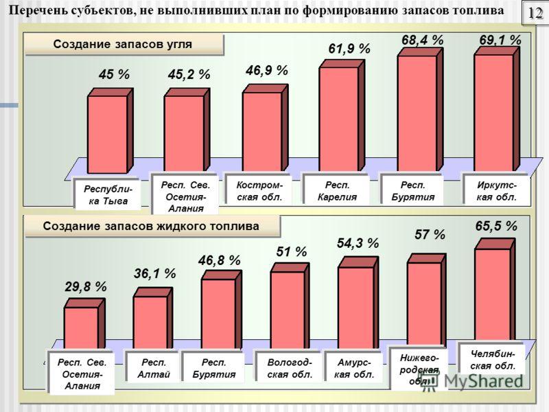 янв 12 Респ. Карелия Перечень субъектов, не выполнивших план по формированию запасов топлива Создание запасов угля Республи- ка Тыва Респ. Сев. Осетия- Алания Респ. Бурятия Костром- ская обл. Иркутс- кая обл. 45 %45,2 % 46,9 % 61,9 % 68,4 %69,1 % Соз