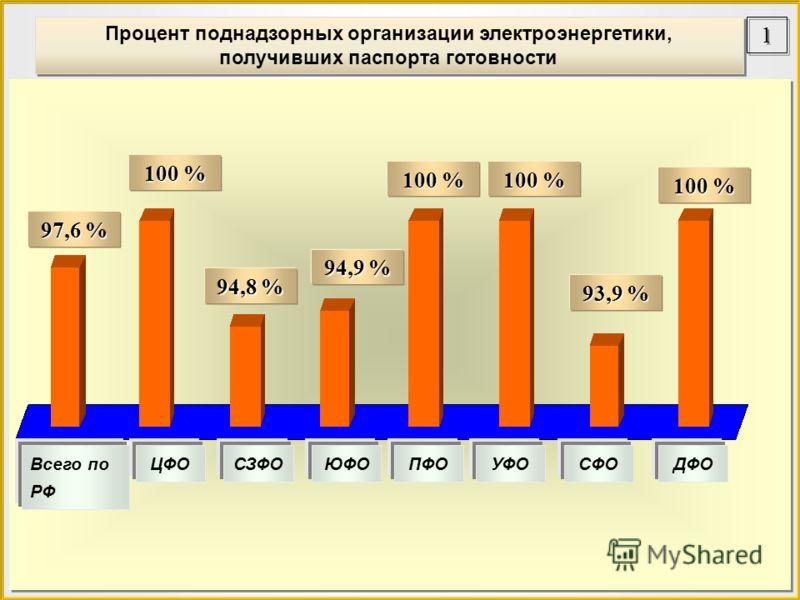 Процент поднадзорных организации электроэнергетики, получивших паспорта готовности Процент поднадзорных организации электроэнергетики, получивших паспорта готовности 97,6 % Всего по РФ 100 % 94,8 % 94,9 % 100 % 93,9 % 100 % ЦФОСЗФОЮФОПФОУФОСФОДФО 100