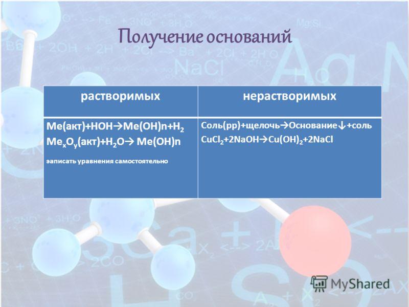 Получение оснований растворимыхнерастворимых Ме(акт)+НОНМе(ОН)n+Н 2 Ме х О y (акт)+Н 2 О Ме(ОН)n эаписать уравнения самостоятельно Соль(рр)+щелочьОснование+соль СuCl 2 +2NaOHCu(OH) 2 +2NaCl