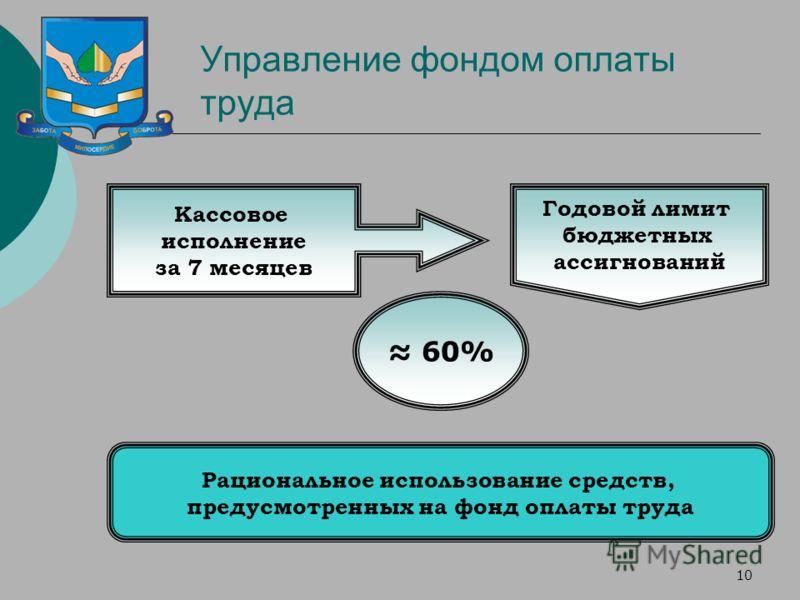 10 Управление фондом оплаты труда Кассовое исполнение за 7 месяцев Годовой лимит бюджетных ассигнований 60% Рациональное использование средств, предусмотренных на фонд оплаты труда