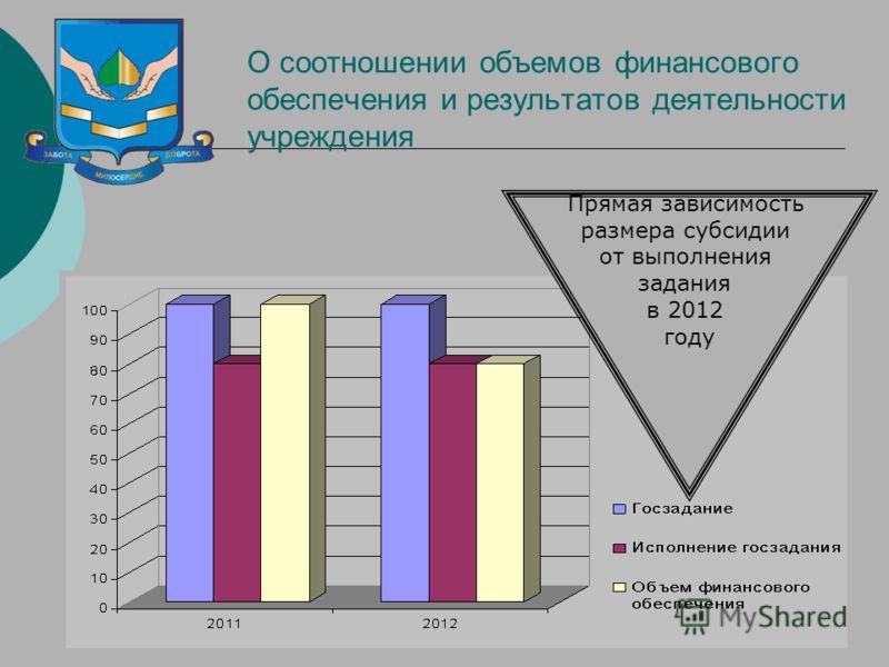 15 О соотношении объемов финансового обеспечения и результатов деятельности учреждения Прямая зависимость размера субсидии от выполнения задания в 2012 году