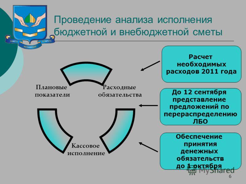 6 Проведение анализа исполнения бюджетной и внебюджетной сметы Расходные обязательства Кассовое исполнение Плановые показатели Расчет необходимых расходов 2011 года До 12 сентября представление предложений по перераспределению ЛБО Обеспечение приняти