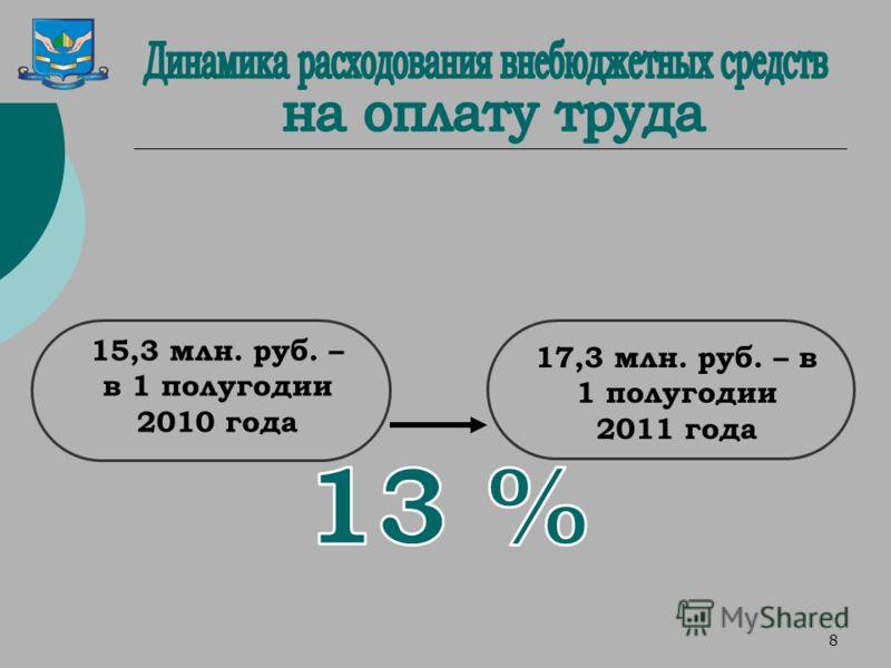 8 15,3 млн. руб. – в 1 полугодии 2010 года 17,3 млн. руб. – в 1 полугодии 2011 года