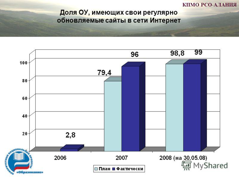 Доля ОУ, имеющих свои регулярно обновляемые сайты в сети Интернет КПМО РСО-АЛАНИЯ