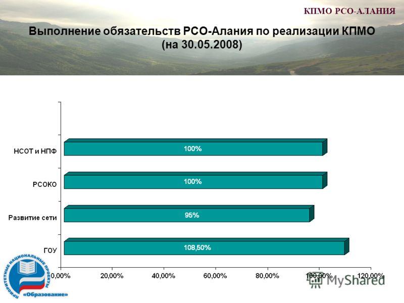 Выполнение обязательств РСО-Алания по реализации КПМО (на 30.05.2008) КПМО РСО-АЛАНИЯ