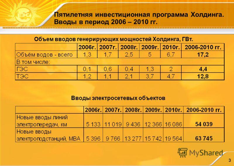 3 Пятилетняя инвестиционная программа Холдинга. Вводы в период 2006 – 2010 гг. Объем вводов генерирующих мощностей Холдинга, ГВт. Вводы электросетевых объектов