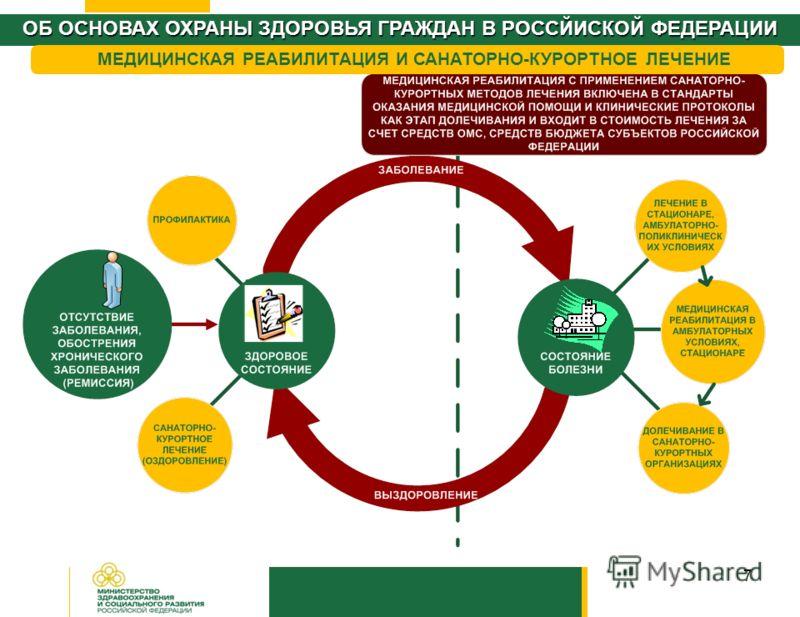 7 ОБ ОСНОВАХ ОХРАНЫ ЗДОРОВЬЯ ГРАЖДАН В РОССЙИСКОЙ ФЕДЕРАЦИИ МЕДИЦИНСКАЯ РЕАБИЛИТАЦИЯ И САНАТОРНО-КУРОРТНОЕ ЛЕЧЕНИЕ