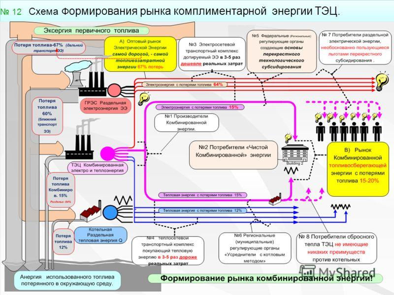 12 Схема Ф ормирования рынка комплиментарной энергии ТЭЦ. 12