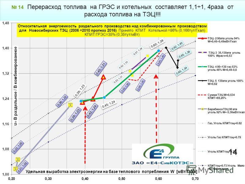 14 Перерасход топлива на ГРЭС и котельных составляет 1,1÷1, 4раза от расхода топлива на ТЭЦ!!! 14