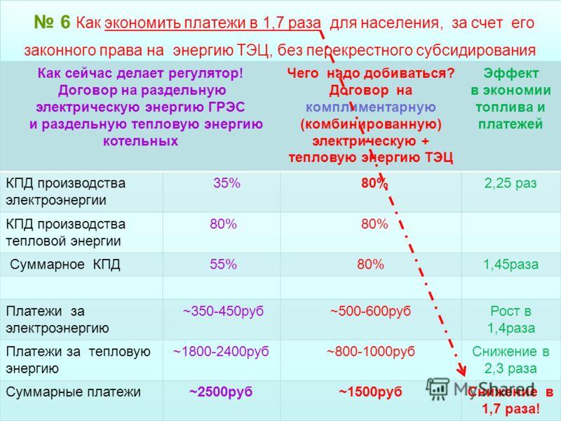 6 Как экономить платежи в 1,7 раза для населения, за счет его законного права на энергию ТЭЦ, без перекрестного субсидирования 6