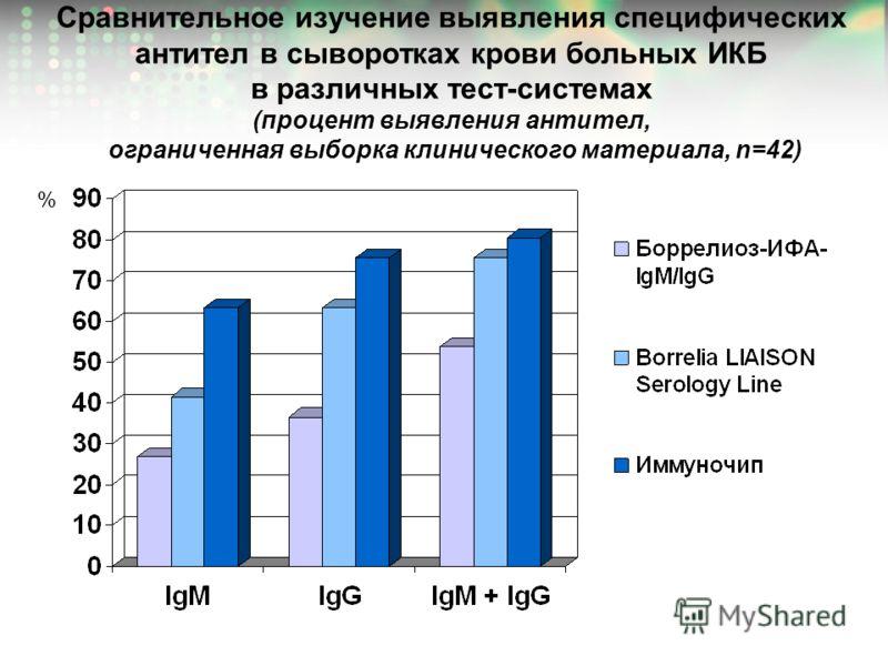 Сравнительное изучение выявления специфических антител в сыворотках крови больных ИКБ в различных тест-системах (процент выявления антител, ограниченная выборка клинического материала, n=42) %