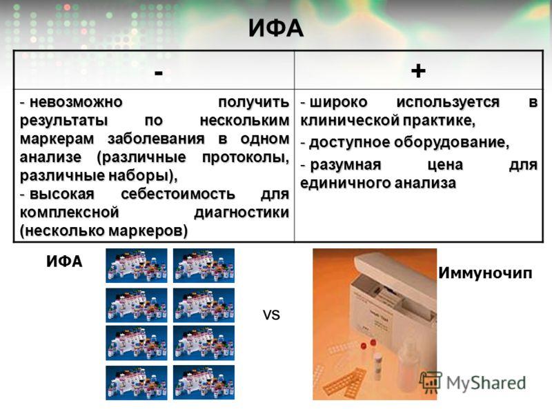 ИФА -+ - невозможно получить результаты по нескольким маркерам заболевания в одном анализе (различные протоколы, различные наборы), - высокая себестоимость для комплексной диагностики (несколько маркеров) - широко используется в клинической практике,