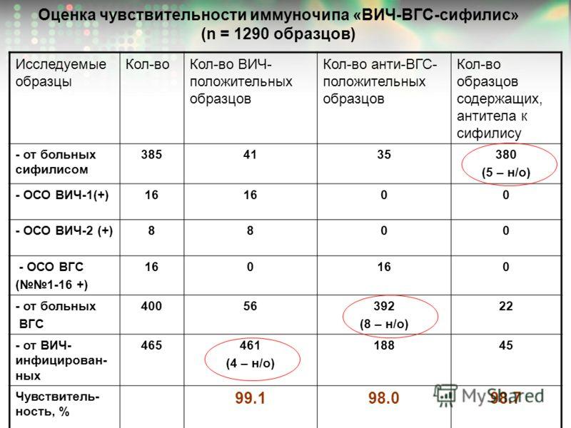 Оценка чувствительности иммуночипа «ВИЧ-ВГС-сифилис» (n = 1290 образцов) Исследуемые образцы Кол-воКол-во ВИЧ- положительных образцов Кол-во анти-ВГС- положительных образцов Кол-во образцов содержащих, антитела к сифилису - от больных сифилисом 38541