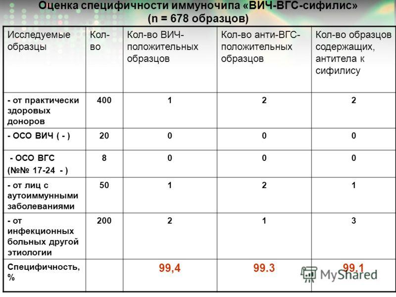 Оценка специфичности иммуночипа «ВИЧ-ВГС-сифилис» (n = 678 образцов) Исследуемые образцы Кол- во Кол-во ВИЧ- положительных образцов Кол-во анти-ВГС- положительных образцов Кол-во образцов содержащих, антитела к сифилису - от практически здоровых доно