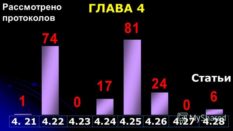 Статьи Рассмотрено протоколов 4. 214.224.234.244.254.264.274.28 ГЛАВА 4