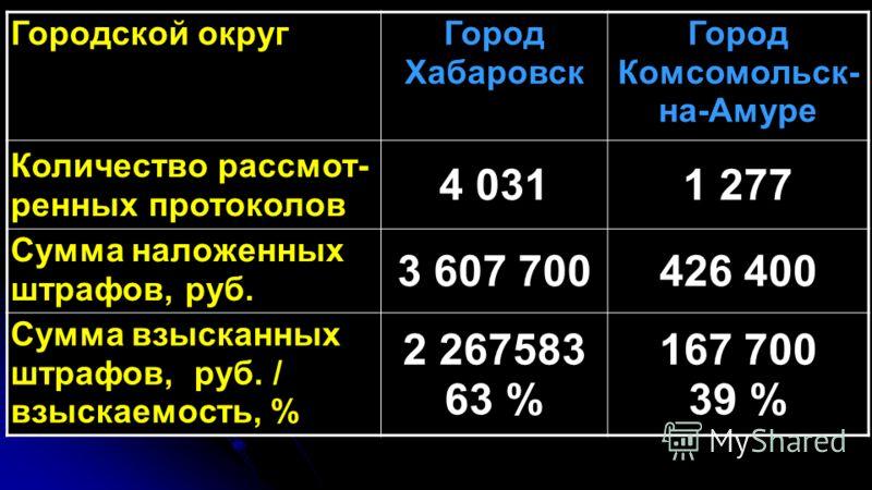 Городской округГород Хабаровск Город Комсомольск- на-Амуре Количество рассмот- ренных протоколов 4 0311 277 Сумма наложенных штрафов, руб. 3 607 700426 400 Сумма взысканных штрафов, руб. / взыскаемость, % 2 267583 63 % 167 700 39 %