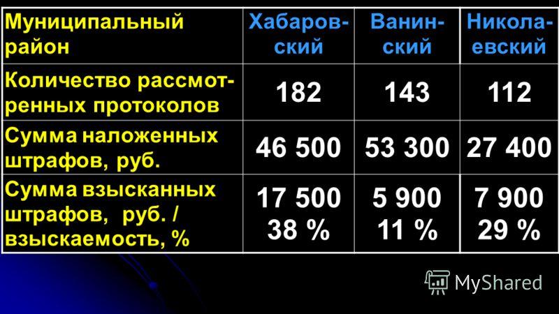 Муниципальный район Хабаров- ский Ванин- ский Никола- евский Количество рассмот- ренных протоколов 182143112 Сумма наложенных штрафов, руб. 46 50053 30027 400 Сумма взысканных штрафов, руб. / взыскаемость, % 17 500 38 % 5 900 11 % 7 900 29 %