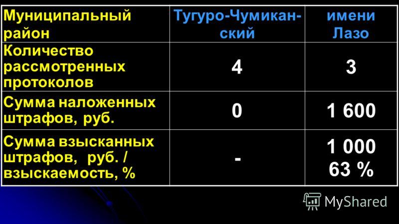 Муниципальный район Тугуро-Чумикан- ский имени Лазо Количество рассмотренных протоколов 43 Сумма наложенных штрафов, руб. 01 600 Сумма взысканных штрафов, руб. / взыскаемость, % - 1 000 63 %