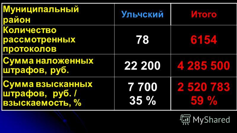 Муниципальный район УльчскийИтого Количество рассмотренных протоколов 786154 Сумма наложенных штрафов, руб. 22 2004 285 500 Сумма взысканных штрафов, руб. / взыскаемость, % 7 700 35 % 2 520 783 59 %