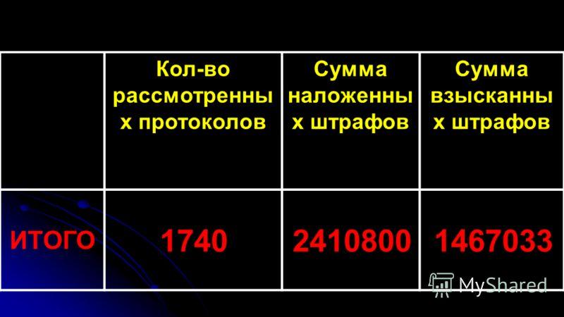 Кол-во рассмотренны х протоколов Сумма наложенны х штрафов Сумма взысканны х штрафов ИТОГО 174024108001467033