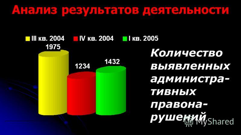 Анализ результатов деятельности Количество выявленных администра- тивных правона- рушений