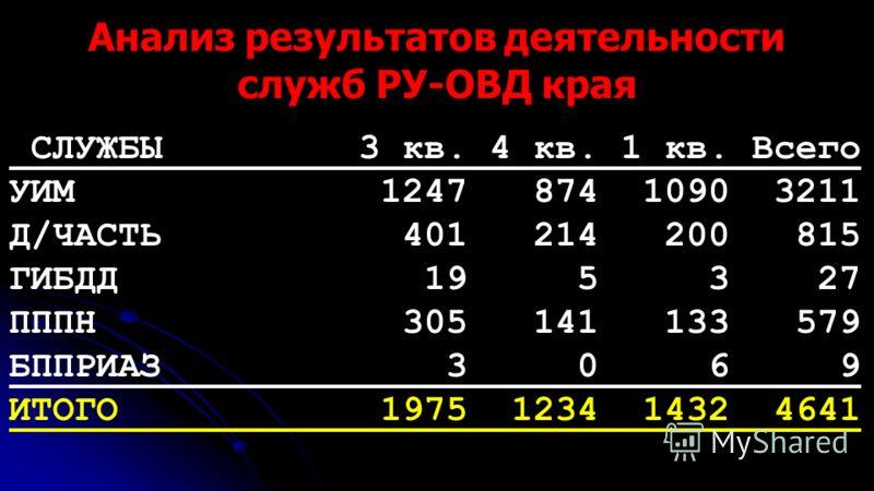 Анализ результатов деятельности служб РУ-ОВД края СЛУЖБЫ 3 кв. 4 кв. 1 кв. Всего УИМ 1247 874 1090 3211 Д/ЧАСТЬ 401 214 200 815 ГИБДД 19 5 3 27 ПППН 305 141 133 579 БППРИАЗ 3 0 6 9 ИТОГО 1975 1234 1432 4641