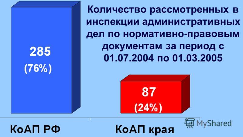 Количество рассмотренных в инспекции административных дел по нормативно-правовым документам за период с 01.07.2004 по 01.03.2005