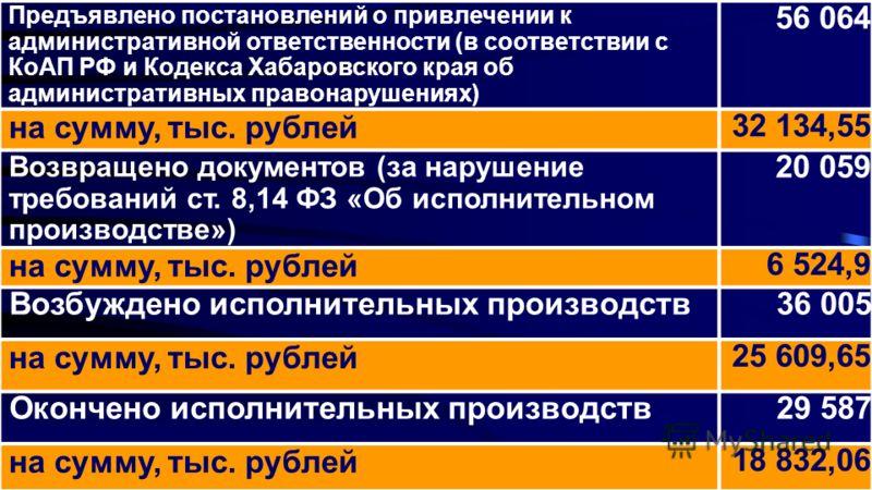 Предъявлено постановлений о привлечении к административной ответственности (в соответствии с КоАП РФ и Кодекса Хабаровского края об административных правонарушениях) 56 064 на сумму, тыс. рублей 32 134,55 Возвращено документов (за нарушение требовани