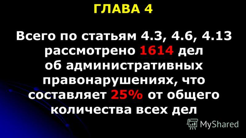 ГЛАВА 4 Всего по статьям 4.3, 4.6, 4.13 рассмотрено 1614 дел об административных правонарушениях, что составляет 25% от общего количества всех дел