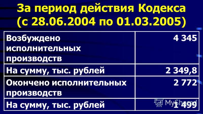 За период действия Кодекса (с 28.06.2004 по 01.03.2005) Возбуждено исполнительных производств 4 345 На сумму, тыс. рублей2 349,8 Окончено исполнительных производств 2 772 На сумму, тыс. рублей1 499