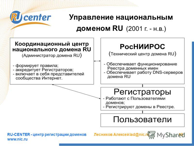RU-CENTER - центр регистрации доменов www.nic.ru Лесников Алексей lad@nic.ru10 Управление национальным доменом RU (2001 г. - н.в.)