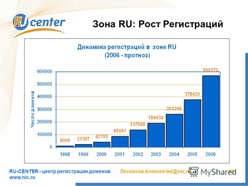 RU-CENTER - центр регистрации доменов www.nic.ru Лесников Алексей lad@nic.ru12 Зона RU: Рост Регистраций