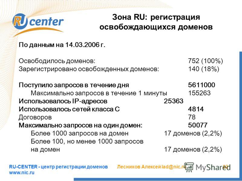 RU-CENTER - центр регистрации доменов www.nic.ru Лесников Алексей lad@nic.ru22 Зона RU: регистрация освобождающихся доменов По данным на 14.03.2006 г. Освободилось доменов:752 (100%) Зарегистрировано освобожденных доменов:140 (18%) Поступило запросов