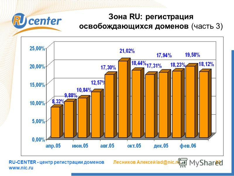 RU-CENTER - центр регистрации доменов www.nic.ru Лесников Алексей lad@nic.ru23 Зона RU: регистрация освобождающихся доменов (часть 3)