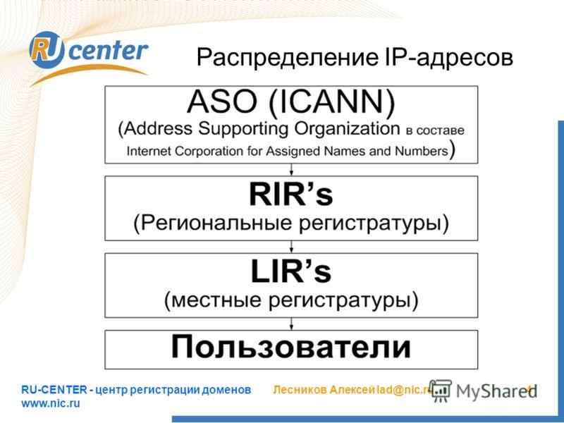 RU-CENTER - центр регистрации доменов www.nic.ru Лесников Алексей lad@nic.ru4 Распределение IP-адресов